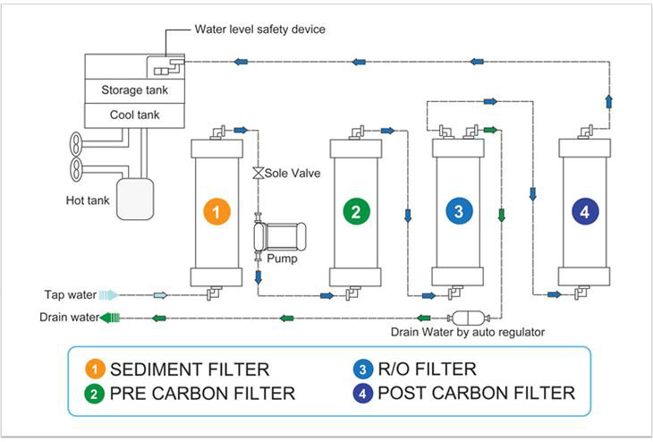 Water Purifier R/O Filter System