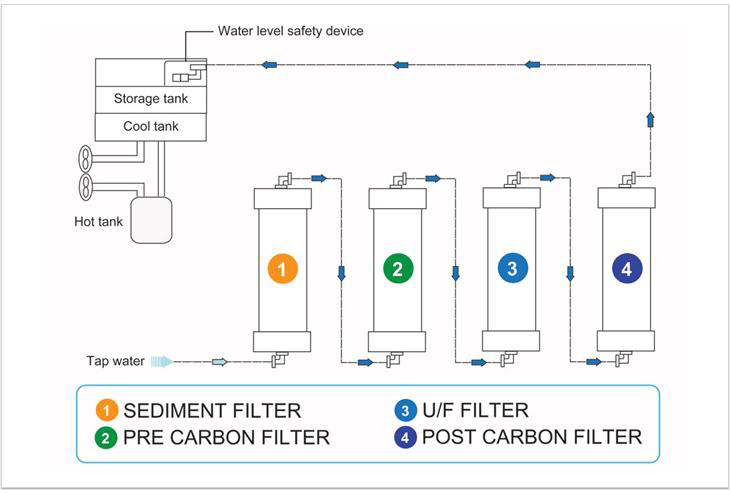 Water Purifier U/F Filter System